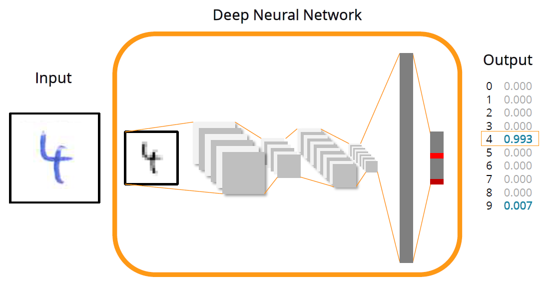 Machine Learning With Deeplearning4j and Eclipse Scout - DZone AI