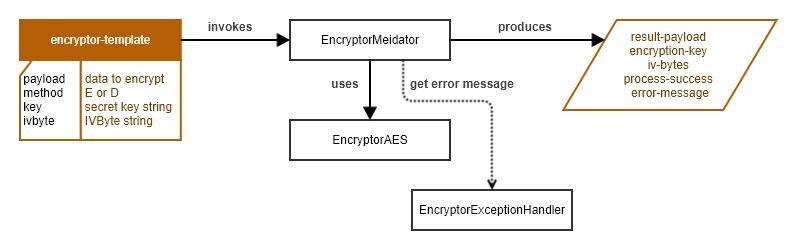 generate secret key aes 256
