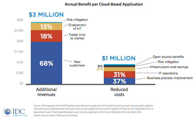 Benefits of Matured Cloud