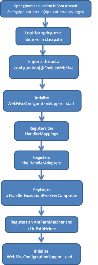 Spring MVC application context initialization flow