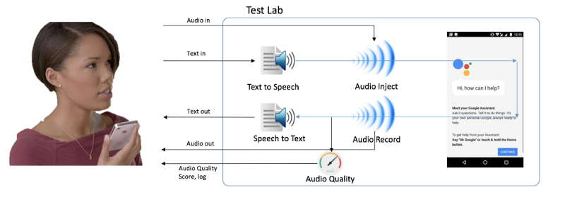 Speech-enabled test lab