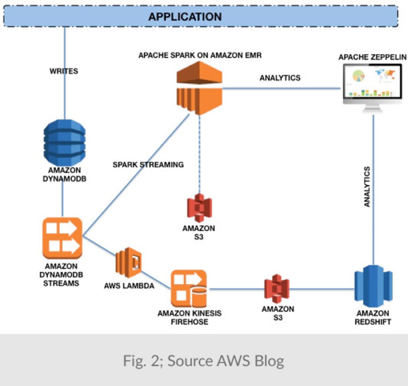 Practical Amazon EC2, SQS, Kinesis, And S3: A Hands-On Approach To AWS Free Download