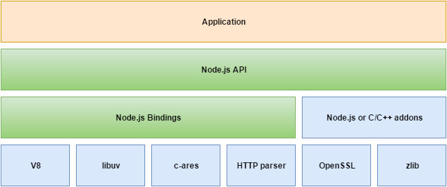 Node js: A Next Gen Technology (Geek to Geek) - DZone Web Dev