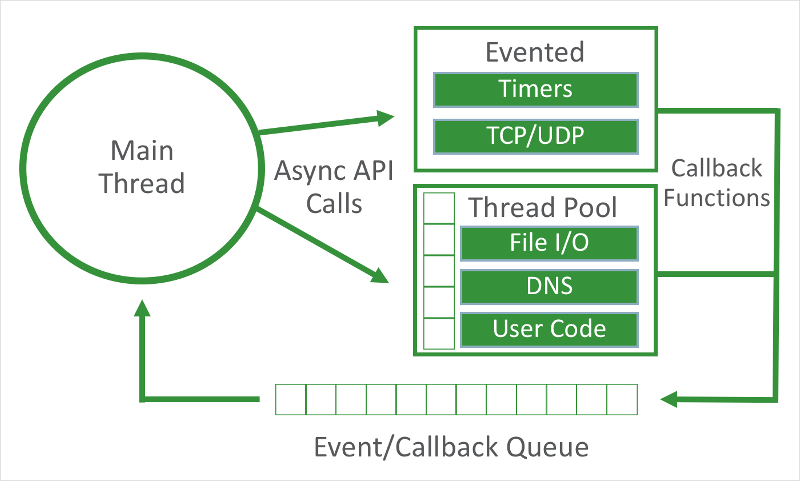Asynchronous processing in Node.js