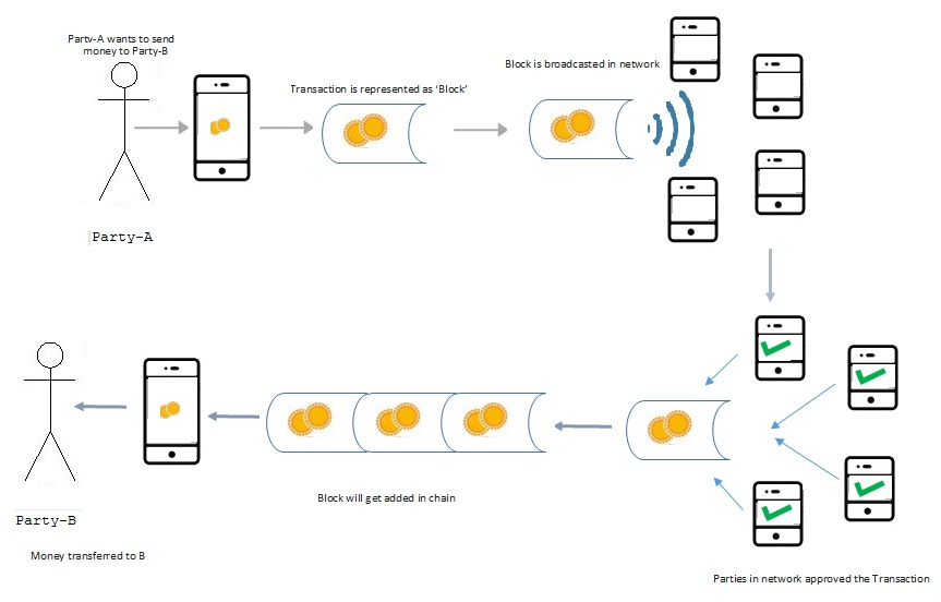 An Example of Blockchain transaction