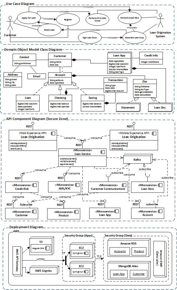 Solution Architecture Vs  Software Architecture