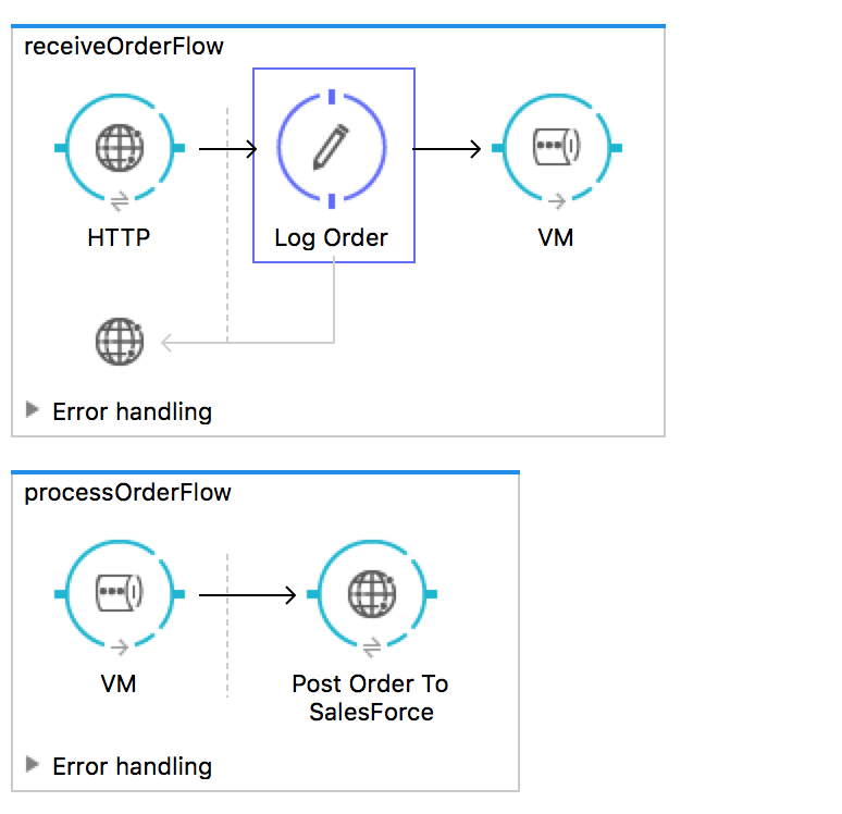 Reliability Pattern in Mule - DZone Integration
