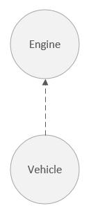 Depedency graph