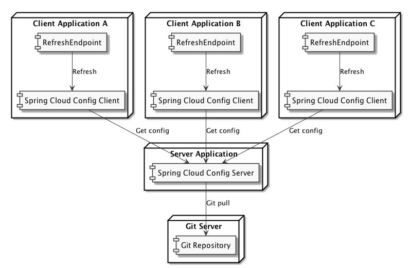 Spring Cloud Config (Part 2): Git Backend - DZone Java