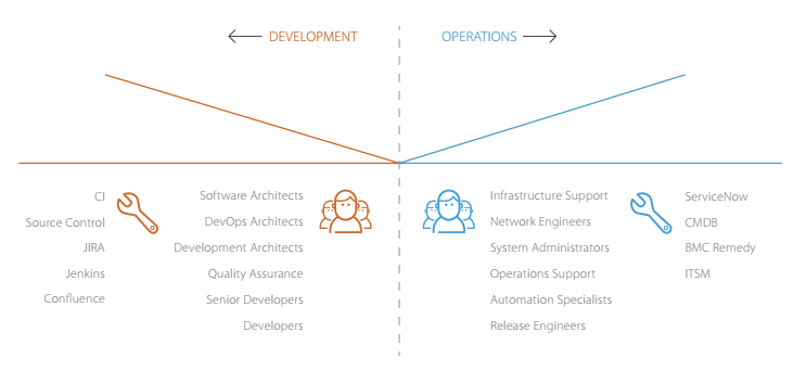 You Can't Have a True DevOps Culture Without Effective Release