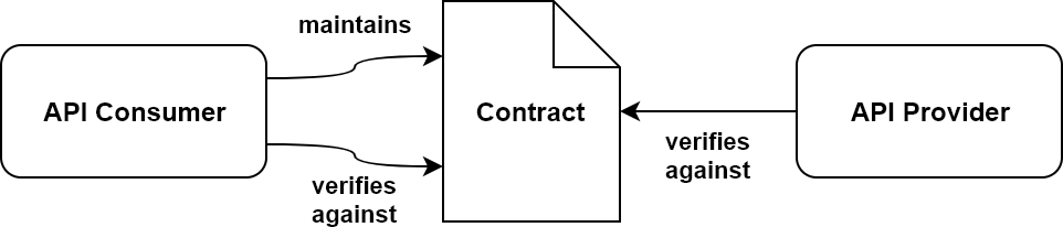 Consumer-Driven Contracts