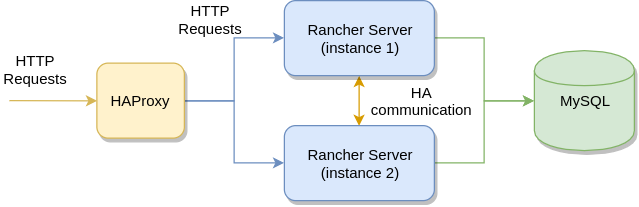 Deploying Rancher Server in HA Mode With Infrastructor