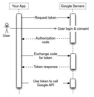 The image was created by Google Inc. and comes from https://developers.google.com/identity/protocols/OAuth2. It is licensed under the Creative Commons Attribution 3.0 license.