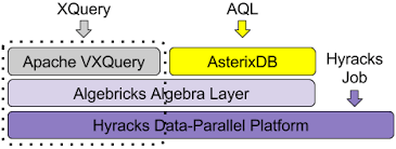 Figure 2: VXQuery Stack