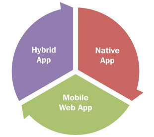 different types of mobile apps.