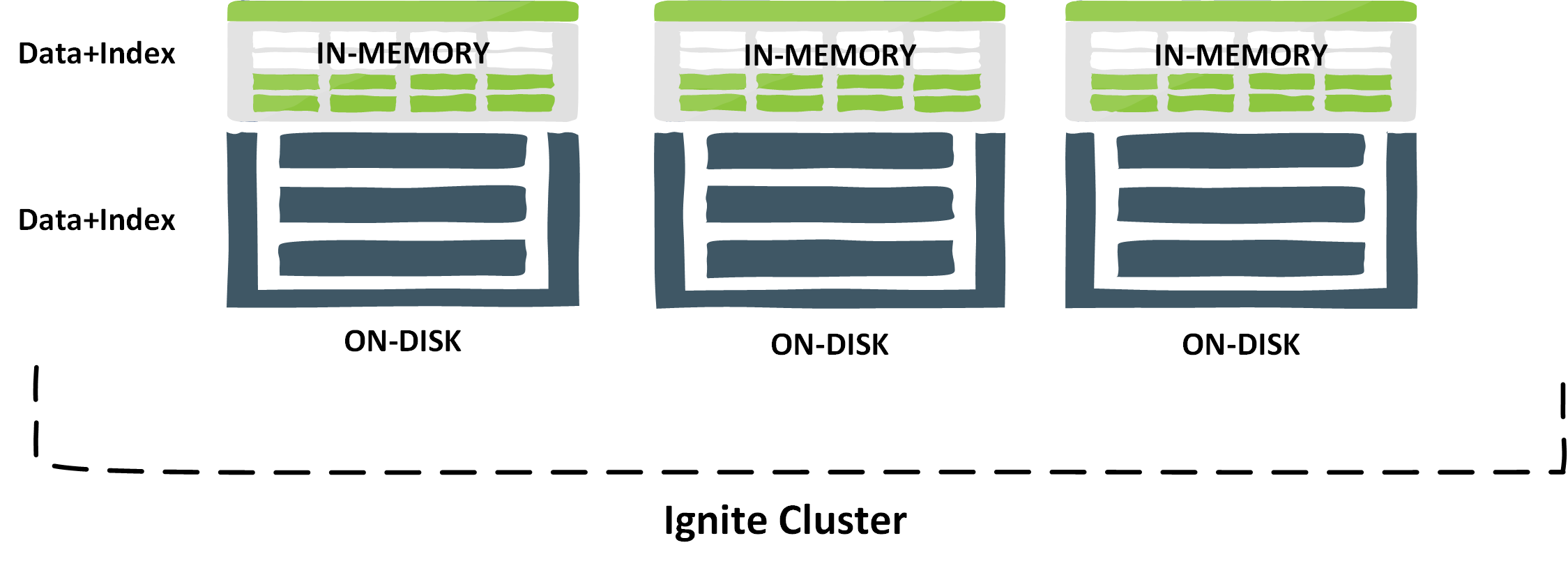 Apache Ignite native persistence