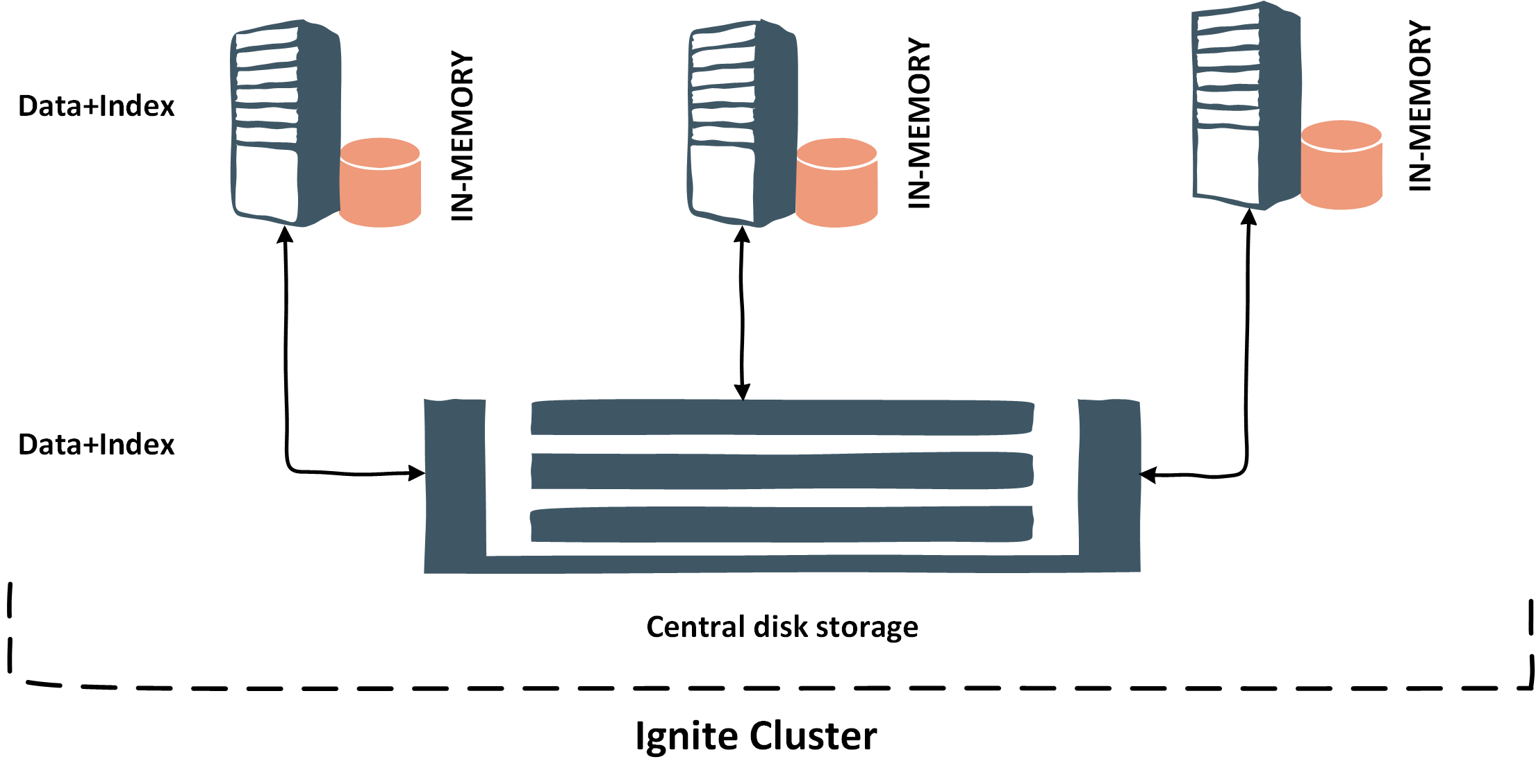 Central disk storage
