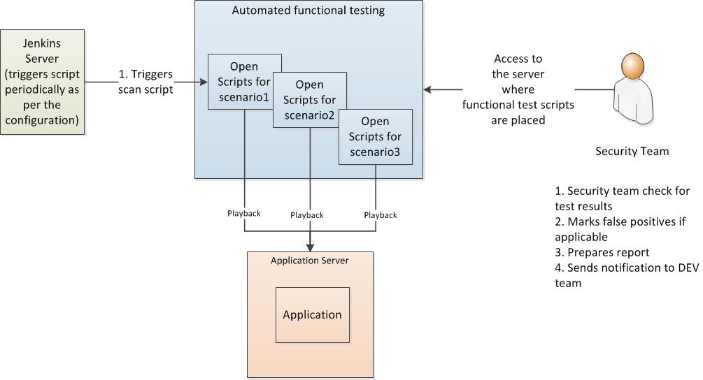 Functional Security Testing