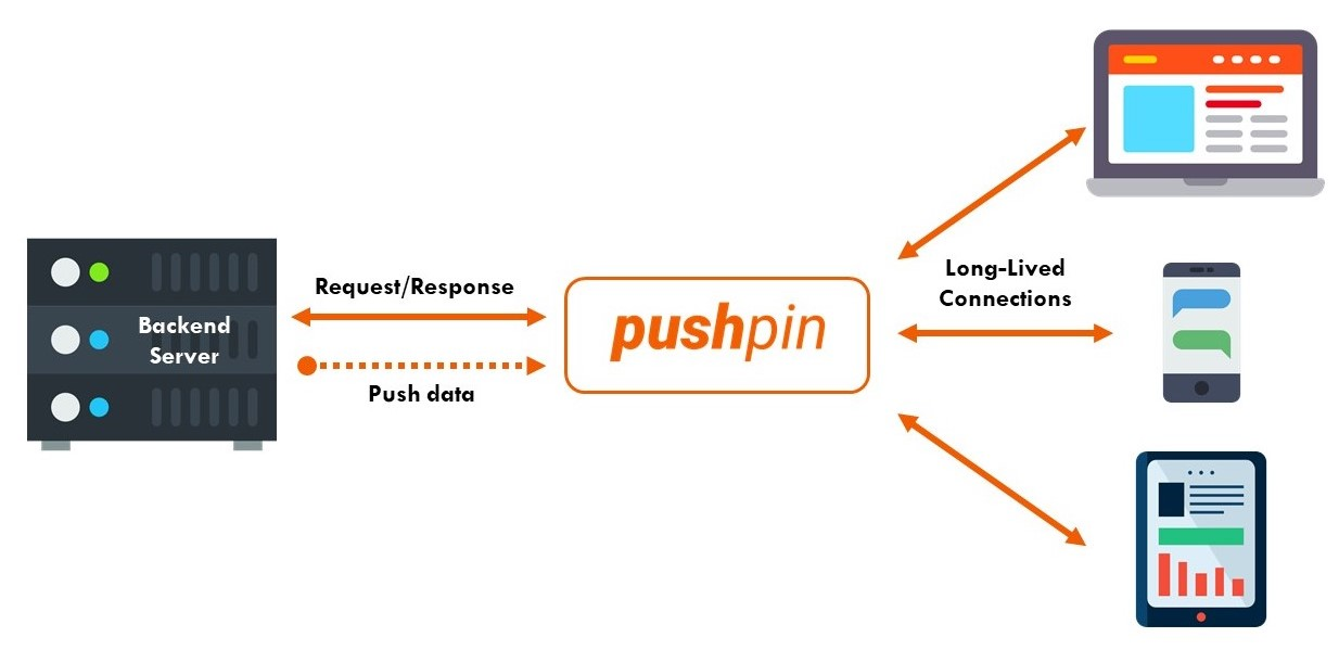PushPin real-time reverse proxy