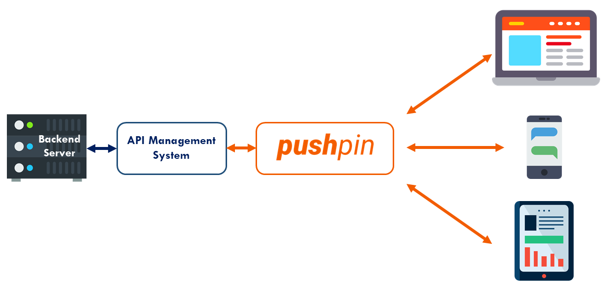 PushPin real-time reverse proxy with API management system