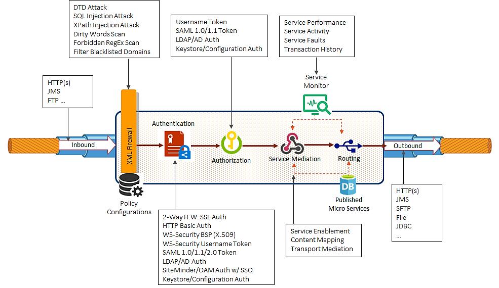 Serverless and API Gateways - DZone Integration