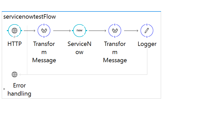 How to Work With the ServiceNow Connector in MuleSoft - DZone