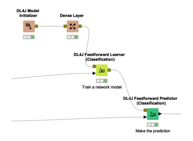 Learning Deep Learning: A Tutorial on KNIME Deeplearning4J