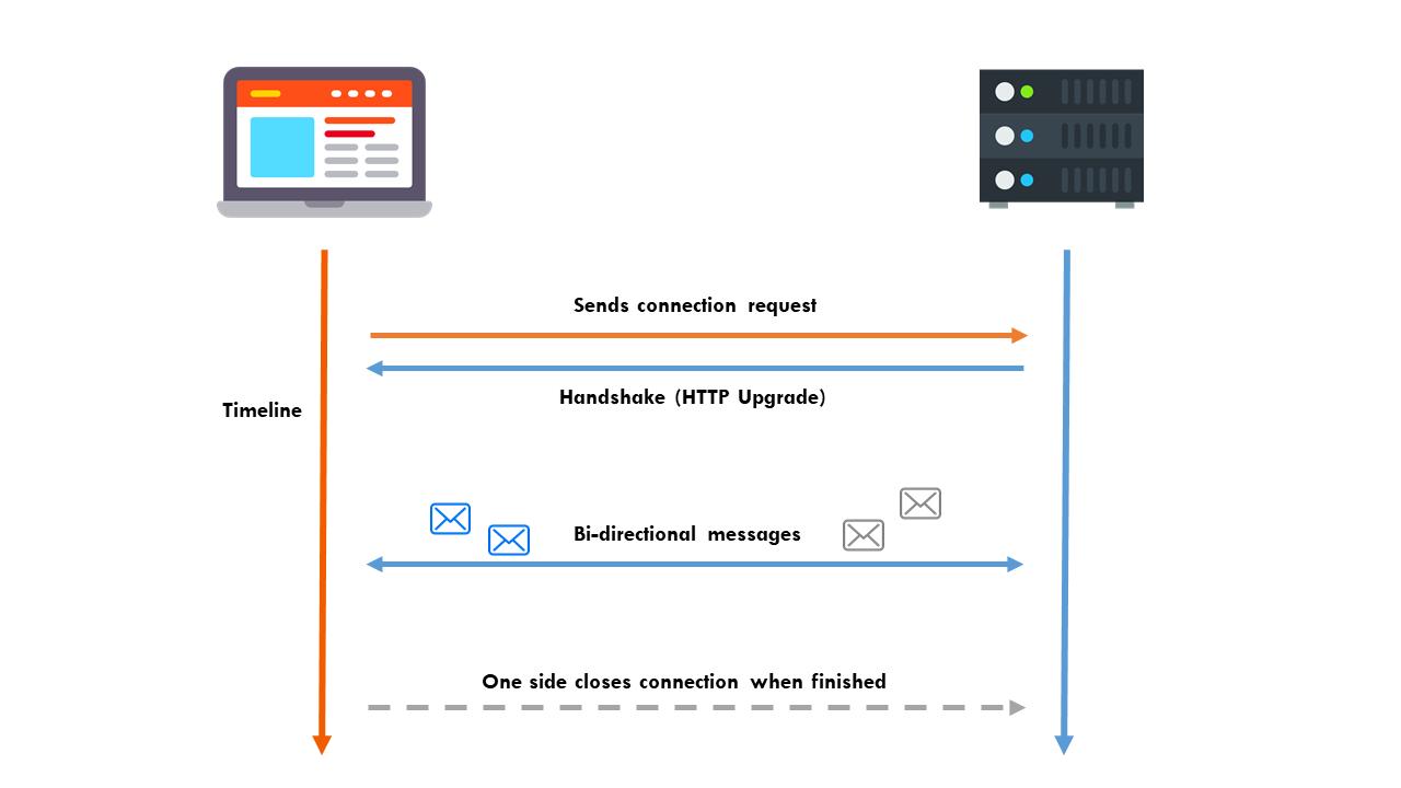 HTTP Web Sockets