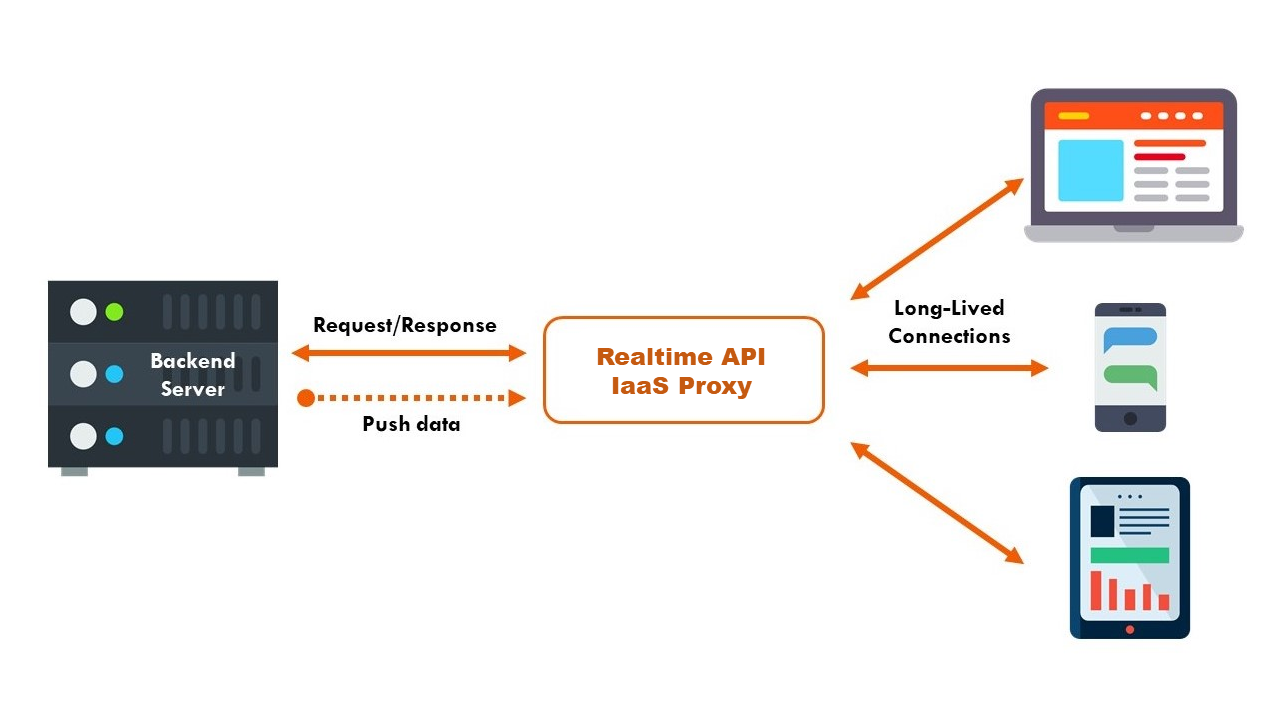 Realtime API Infrastructure as a service IaaS Proxy