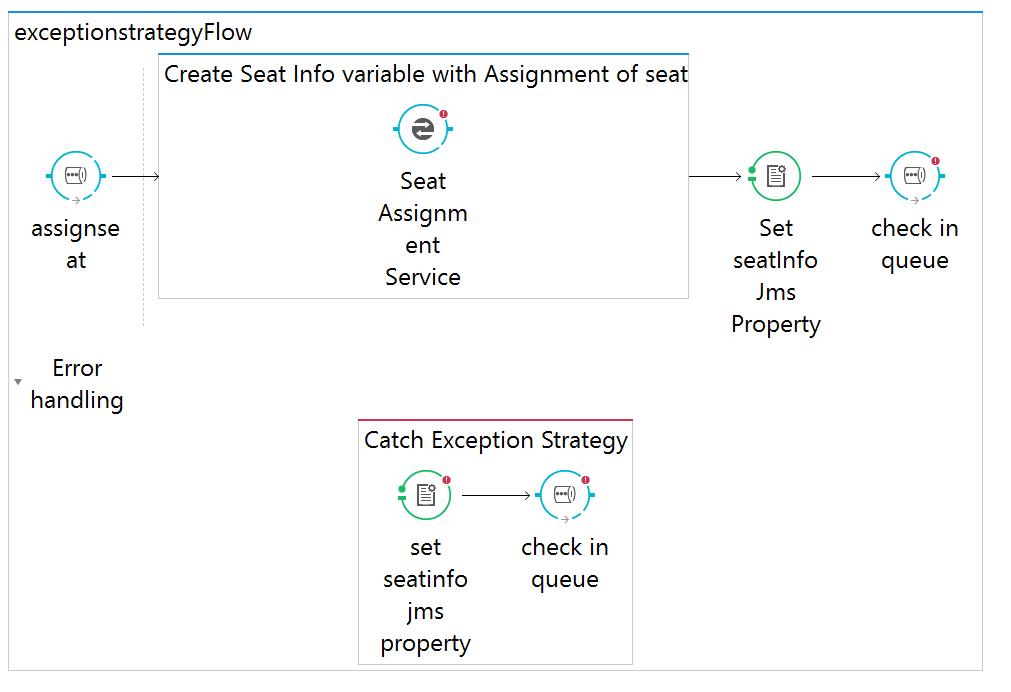MuleSoft Exception Strategies - DZone Integration