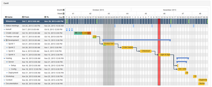 Top gantt chart solutions for angular dzone web dev angular gantt allows you to add the gantt chart component to your angularjs project you can implement two way data binding between model and view ccuart Images
