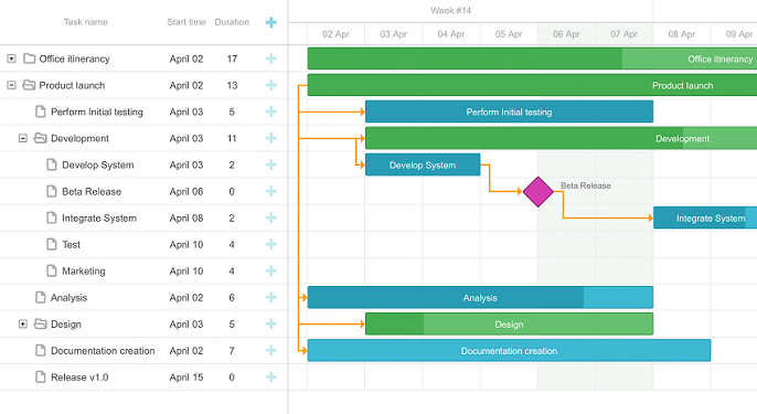 how to make gantt chart for project timeline