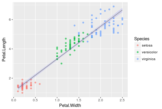 Linear Regression on Iris dataset