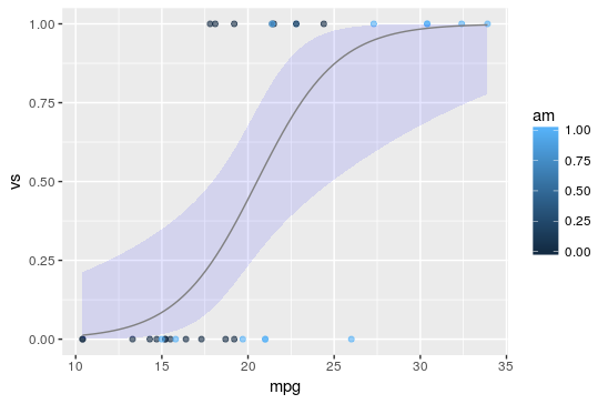 Logistic Regression on mtcars dataset