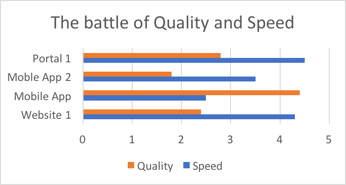 Quality Vs Speed