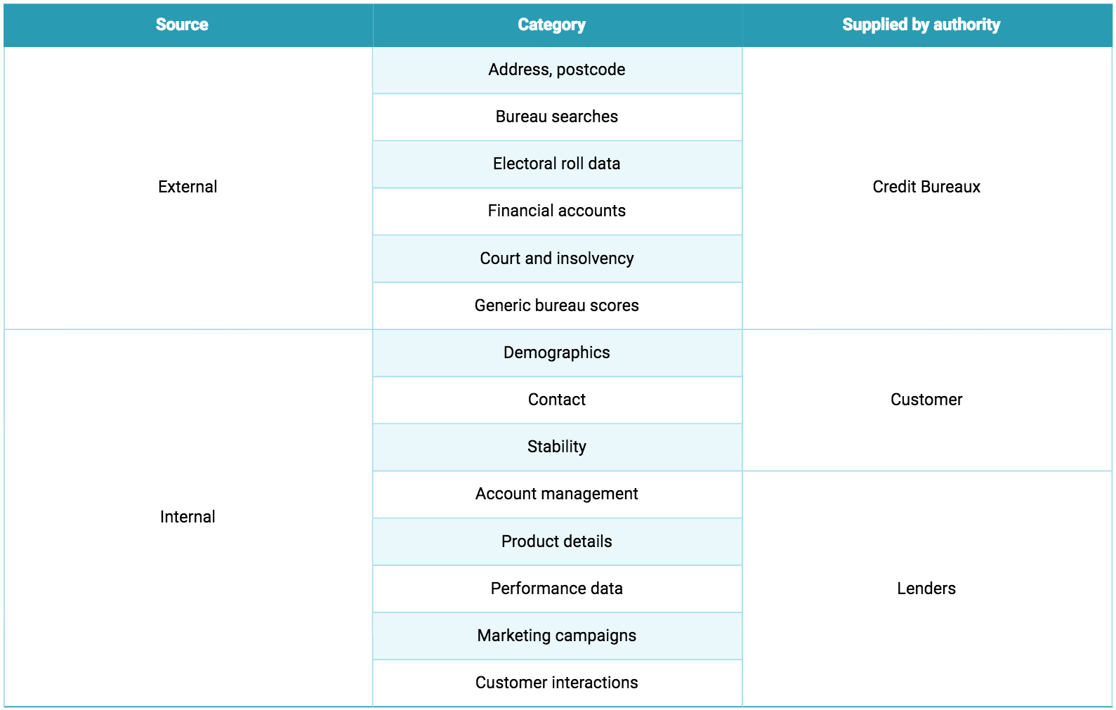 Credit Scoring: Data Preparation and Exploratory Data