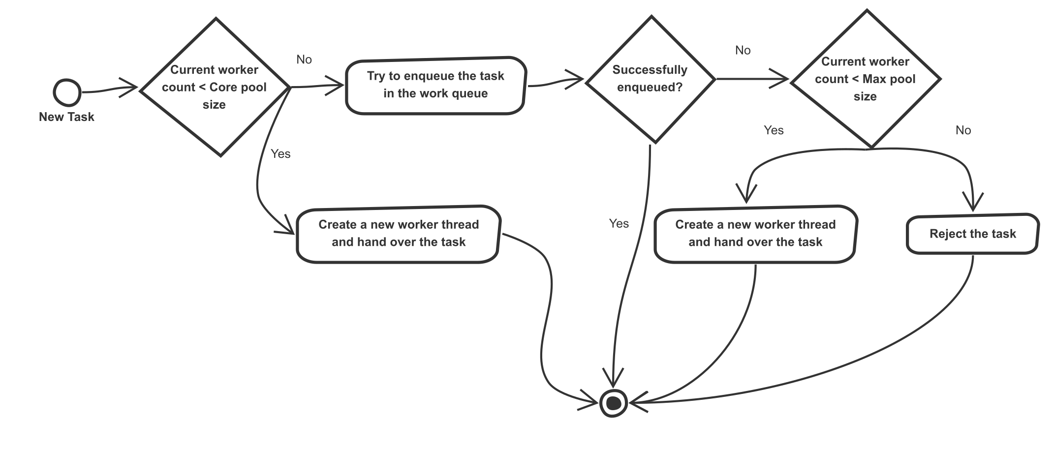 Java scale first executorservice myth or reality dzone java default behavior of java threadpool executorservice baditri Gallery