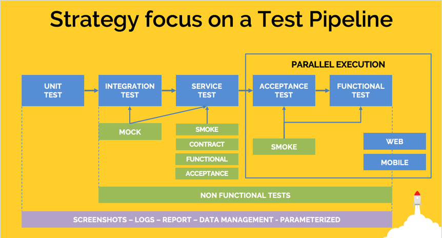 trust your pipeline  automatically testing an end-to-end java application