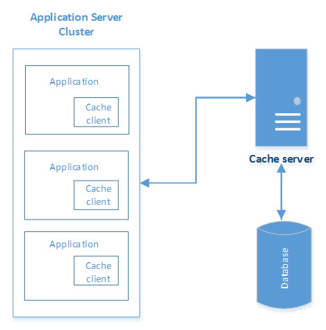 An Introduction to Caching: How and Why We Do It - DZone Database