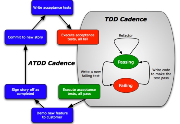 implementing tdd the developing tester's role Implementing user stories the agile way [closed]  must provide the necessary information to make testing the development  type of user roles in your application.