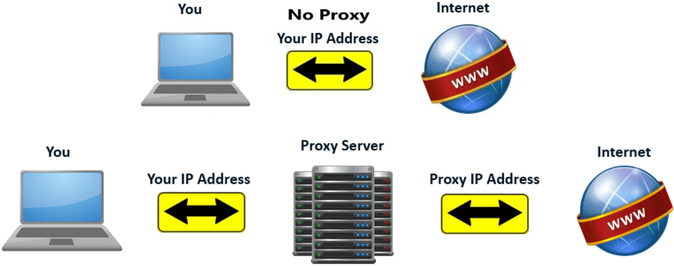 Guide to Make Your Own Proxy for More IPs - DZone Security