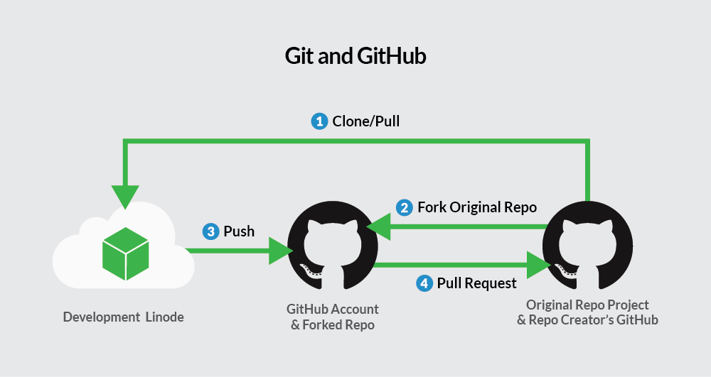 Workflow using Git with GitHub
