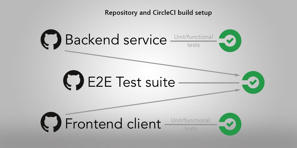 Repository and CircleCI build setup