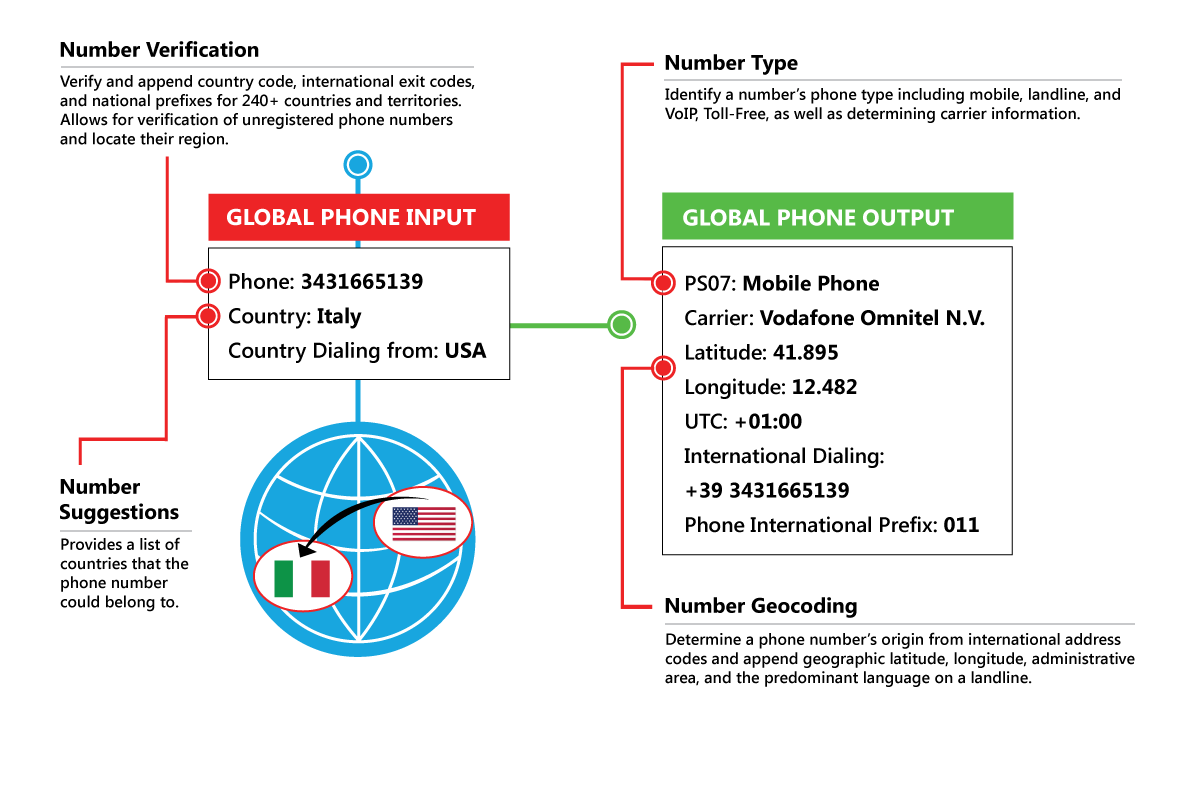 Validating Global Phone Numbers 101: A Quick, Easy Tutorial