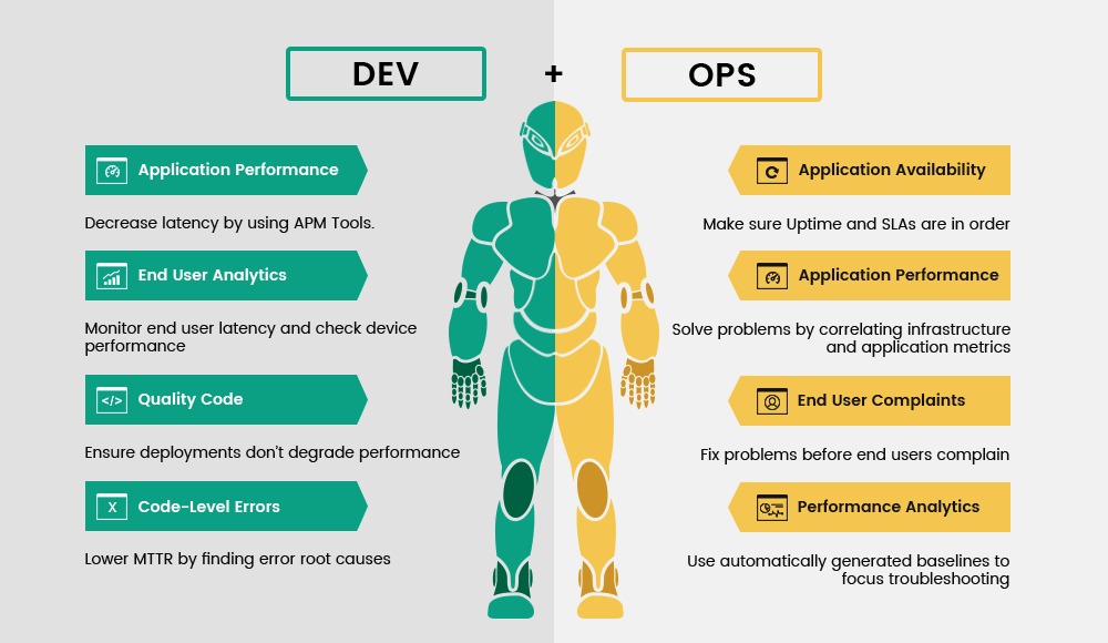 Dev and Ops = DevOps