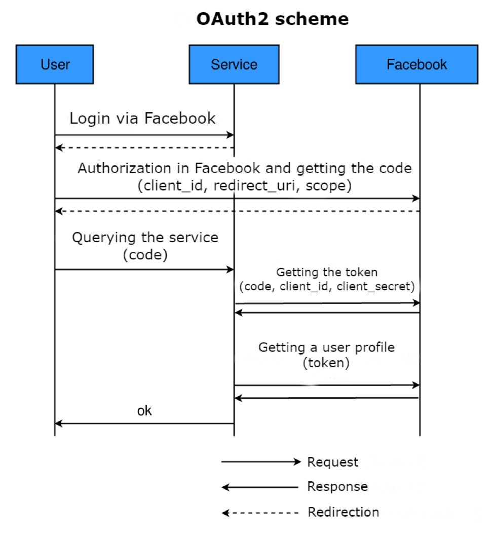 Applications for Tarantool, Part 2: OAuth 2 Authorization