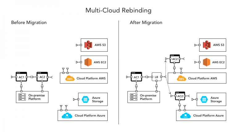 In The Above Hybrid Multi Cloud Architecture A Re Architected Application Is Deployed Partially On Multiple Environments