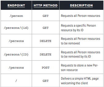 Using Kotlin With Ktor to Create Web Apps - DZone Web Dev