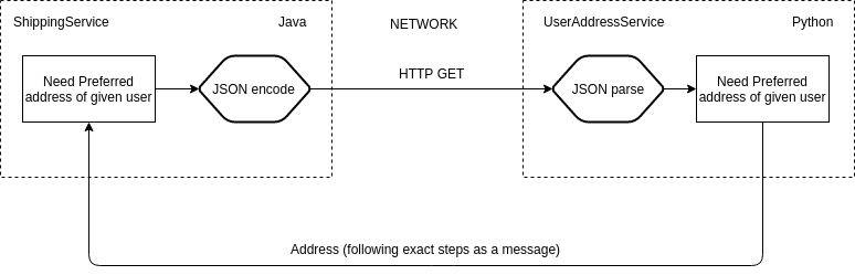 Process of Microservice Communication