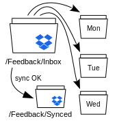 Design of the Dropbox Sync solution